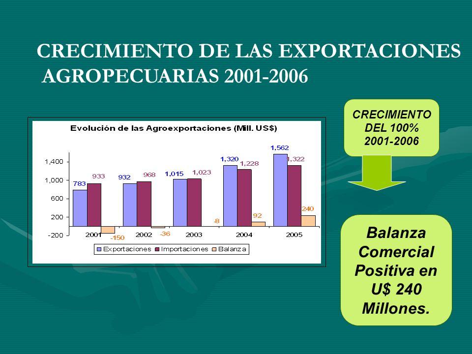 Balanza Comercial Positiva en U$ 240 Millones.