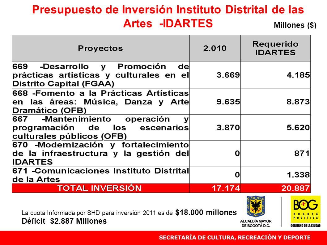 Presupuesto de Inversión Instituto Distrital de las Artes -IDARTES