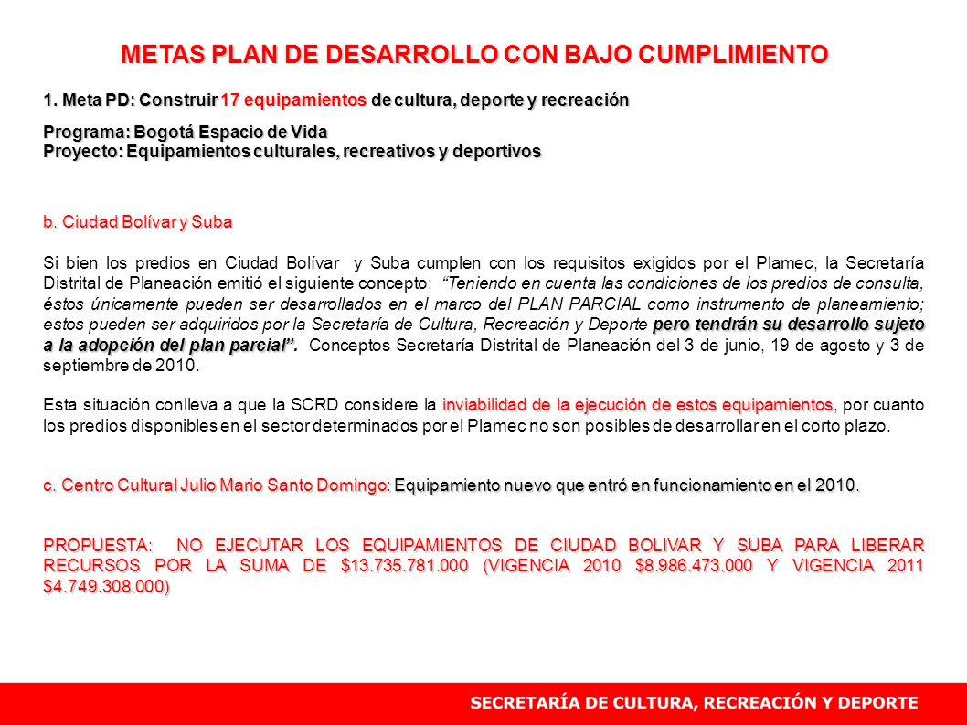METAS PLAN DE DESARROLLO CON BAJO CUMPLIMIENTO