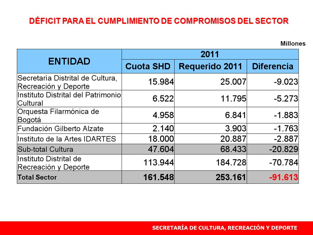 DÉFICIT PARA EL CUMPLIMIENTO DE COMPROMISOS DEL SECTOR