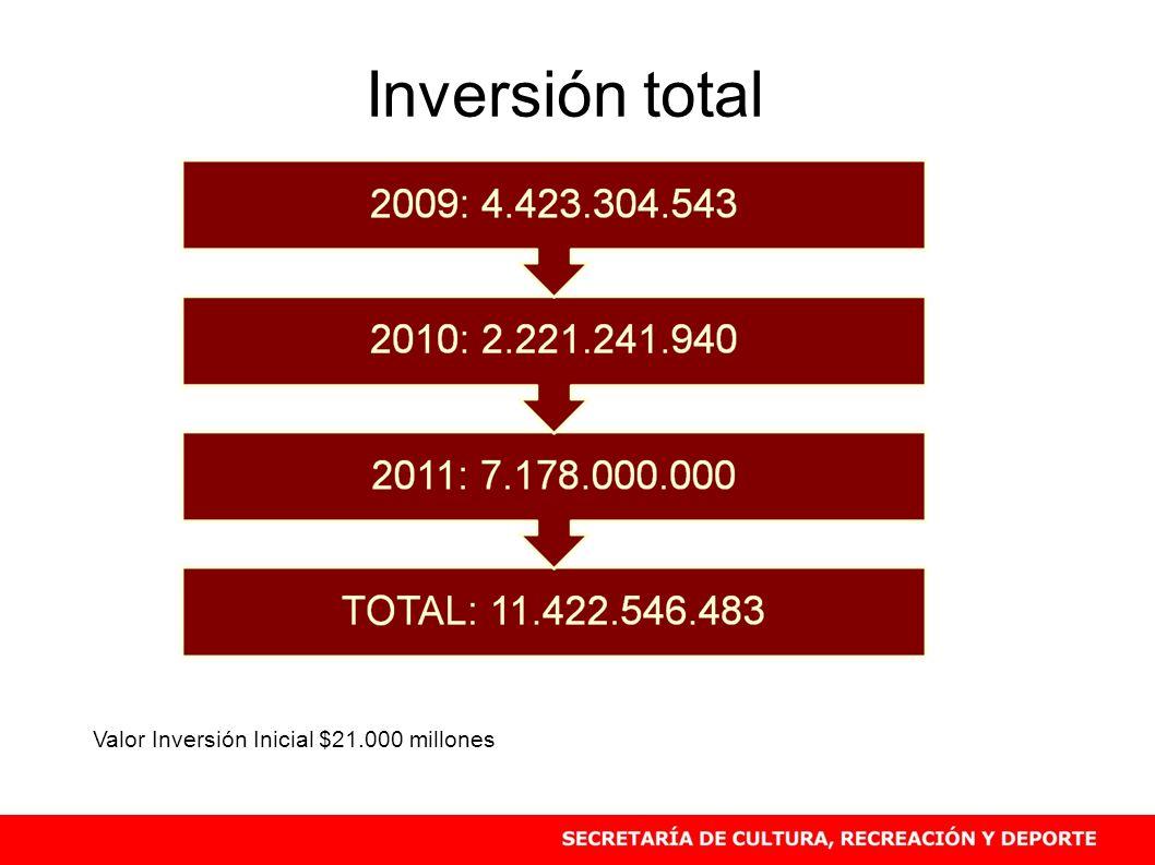 Inversión total Valor Inversión Inicial $21.000 millones 29