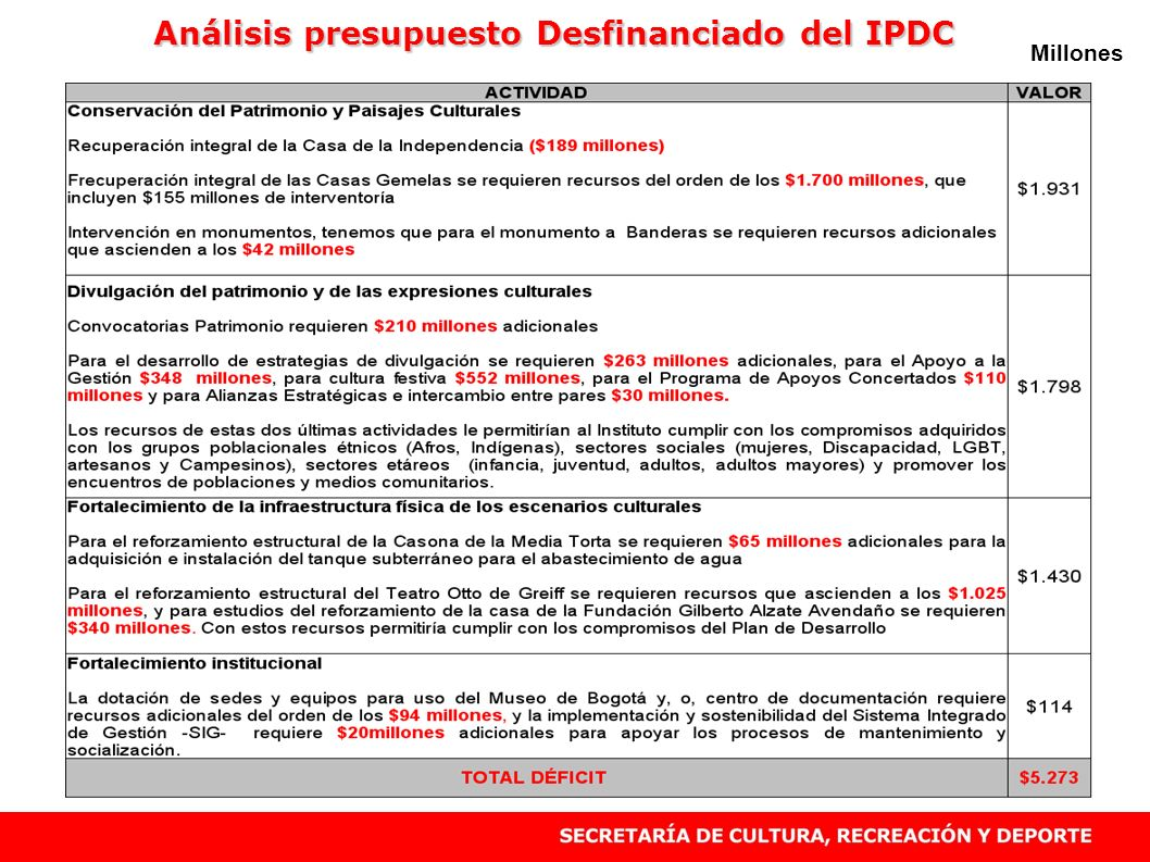 Análisis presupuesto Desfinanciado del IPDC