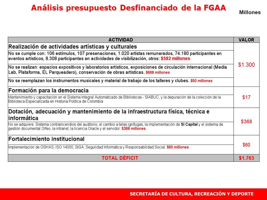 Análisis presupuesto Desfinanciado de la FGAA
