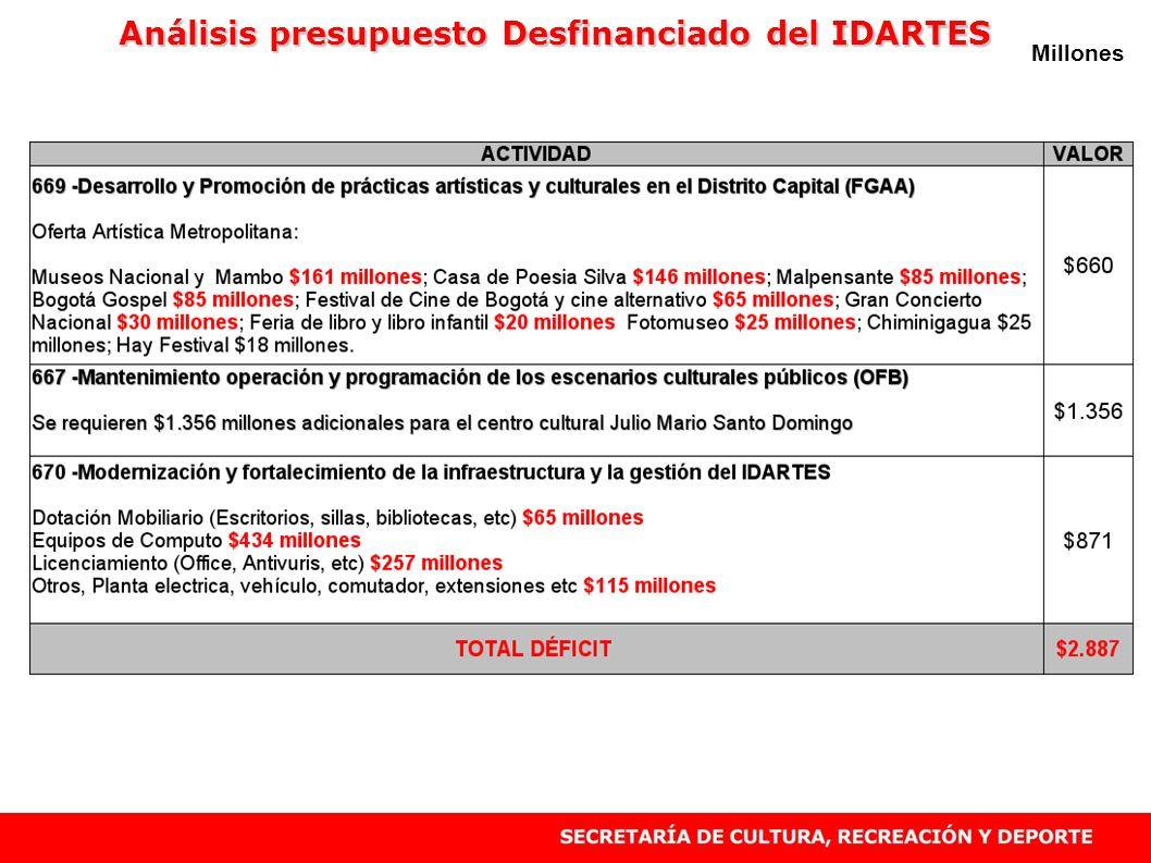 Análisis presupuesto Desfinanciado del IDARTES