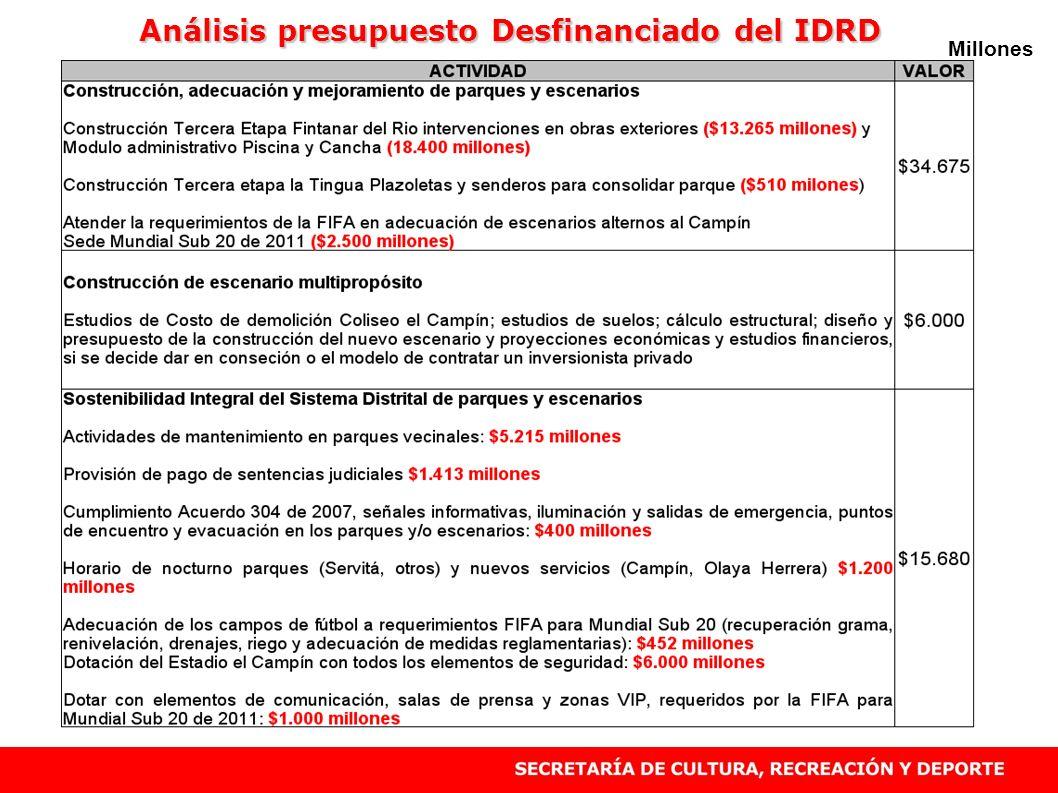 Análisis presupuesto Desfinanciado del IDRD