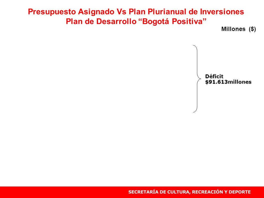 Presupuesto Asignado Vs Plan Plurianual de Inversiones