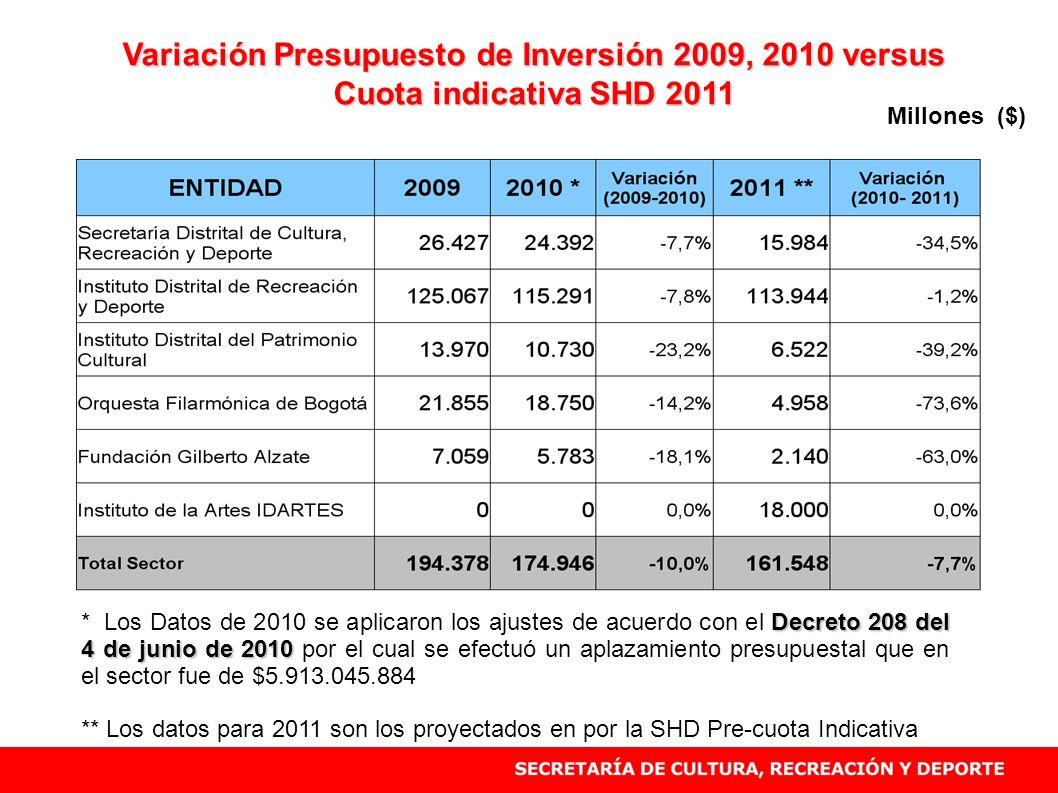 Variación Presupuesto de Inversión 2009, 2010 versus Cuota indicativa SHD 2011