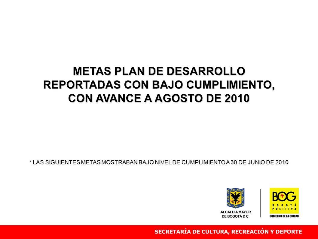 METAS PLAN DE DESARROLLO REPORTADAS CON BAJO CUMPLIMIENTO,
