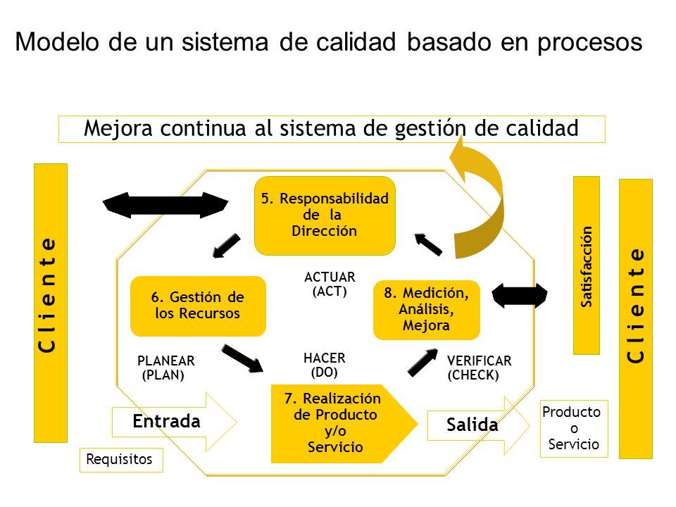 Modelo de un sistema de calidad basado en procesos