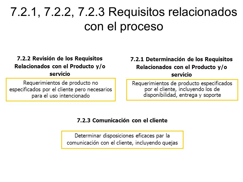 7.2.1, 7.2.2, 7.2.3 Requisitos relacionados con el proceso