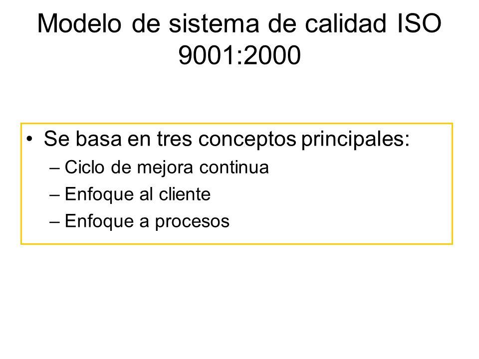 Modelo de sistema de calidad ISO 9001:2000