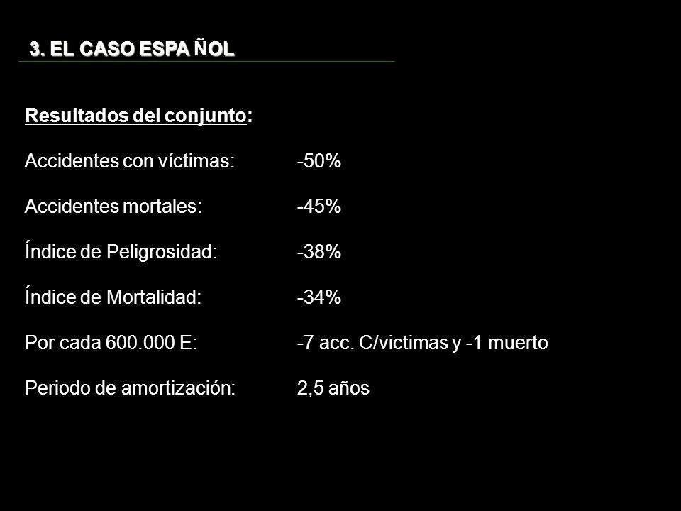 3. EL CASO ESPA ÑOL Resultados del conjunto: Accidentes con víctimas: -50% Accidentes mortales: -45%