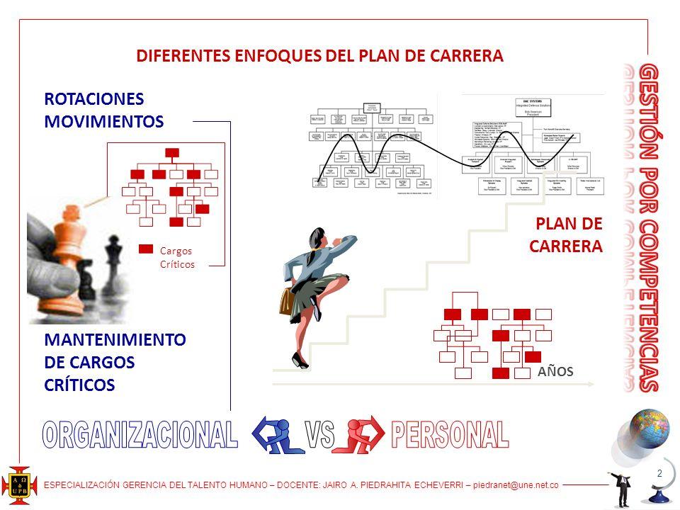 DIFERENTES ENFOQUES DEL PLAN DE CARRERA