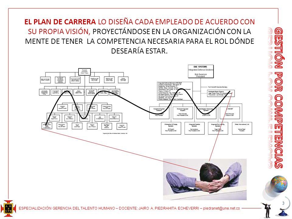 EL PLAN DE CARRERA LO DISEÑA CADA EMPLEADO DE ACUERDO CON SU PROPIA VISIÓN, PROYECTÁNDOSE EN LA ORGANIZACIÓN CON LA MENTE DE TENER LA COMPETENCIA NECESARIA PARA EL ROL DÓNDE DESEARÍA ESTAR.