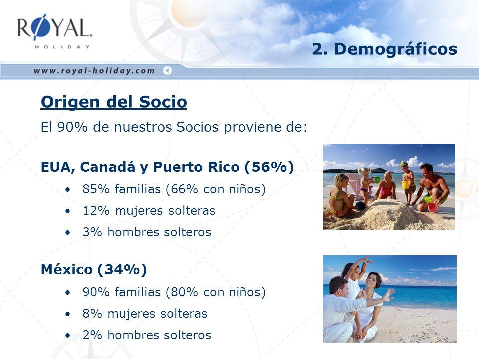 2. Demográficos Origen del Socio