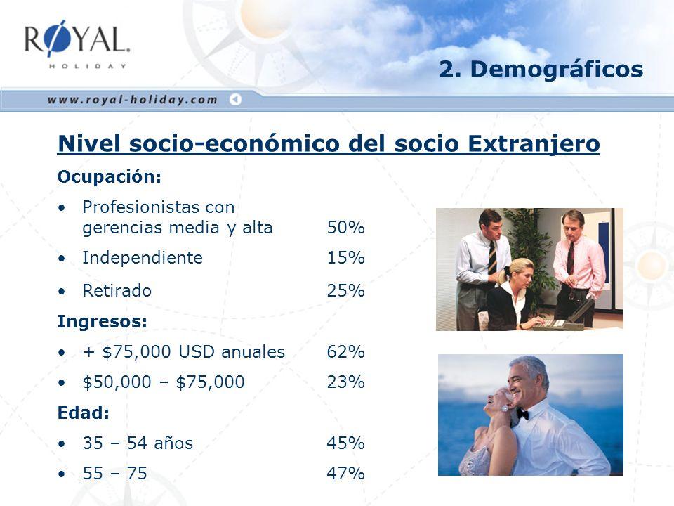 Nivel socio-económico del socio Extranjero