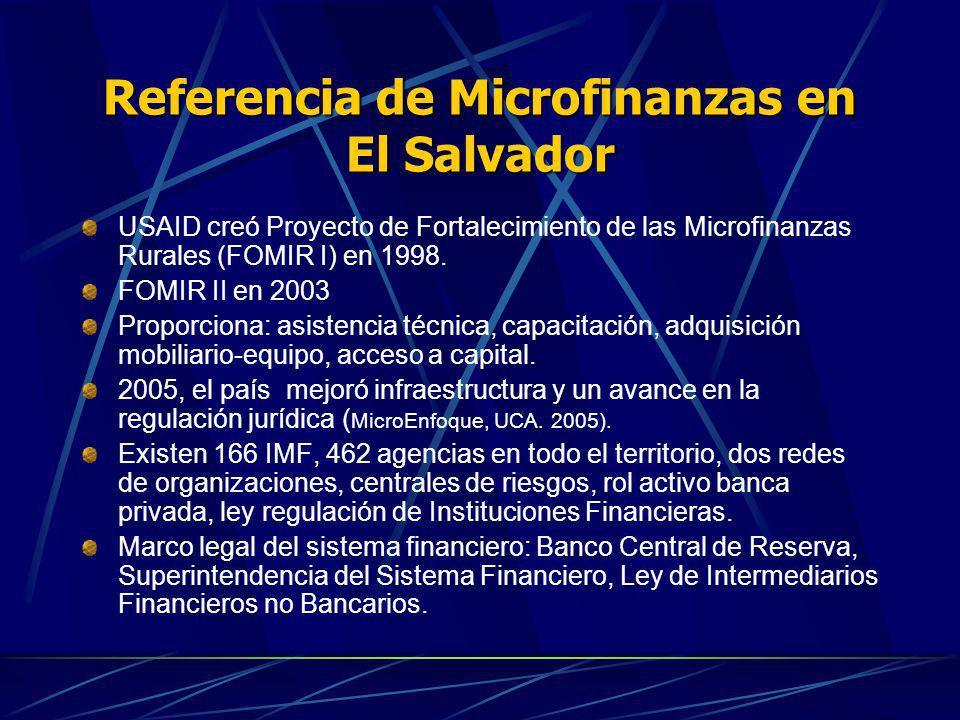 Referencia de Microfinanzas en El Salvador