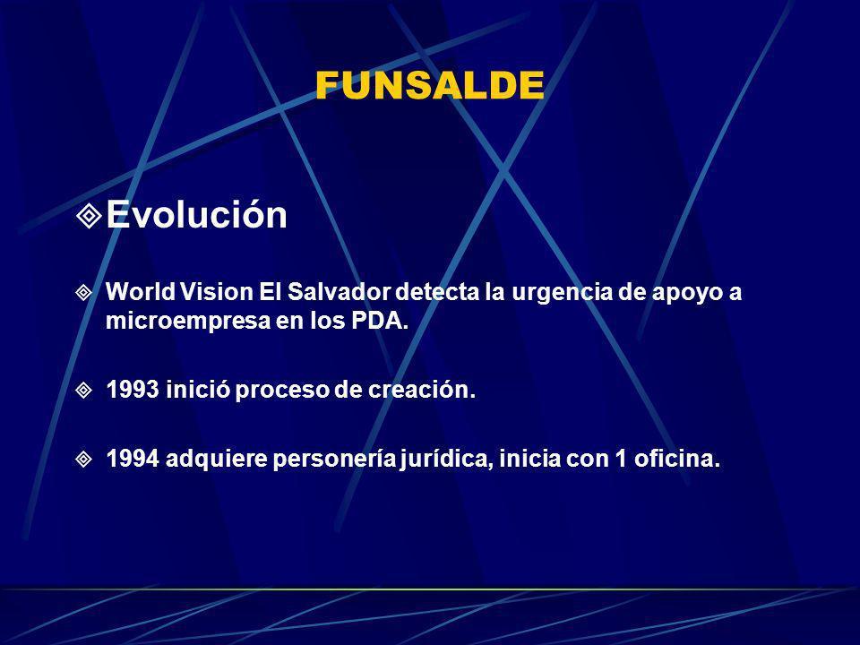 FUNSALDE Evolución. World Vision El Salvador detecta la urgencia de apoyo a microempresa en los PDA.