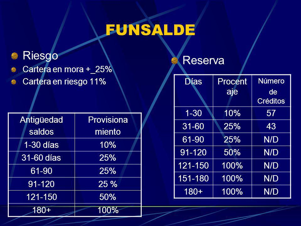 FUNSALDE Riesgo Reserva Cartera en mora +_25% Cartera en riesgo 11%