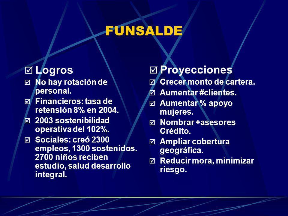 FUNSALDE Logros Proyecciones No hay rotación de personal.