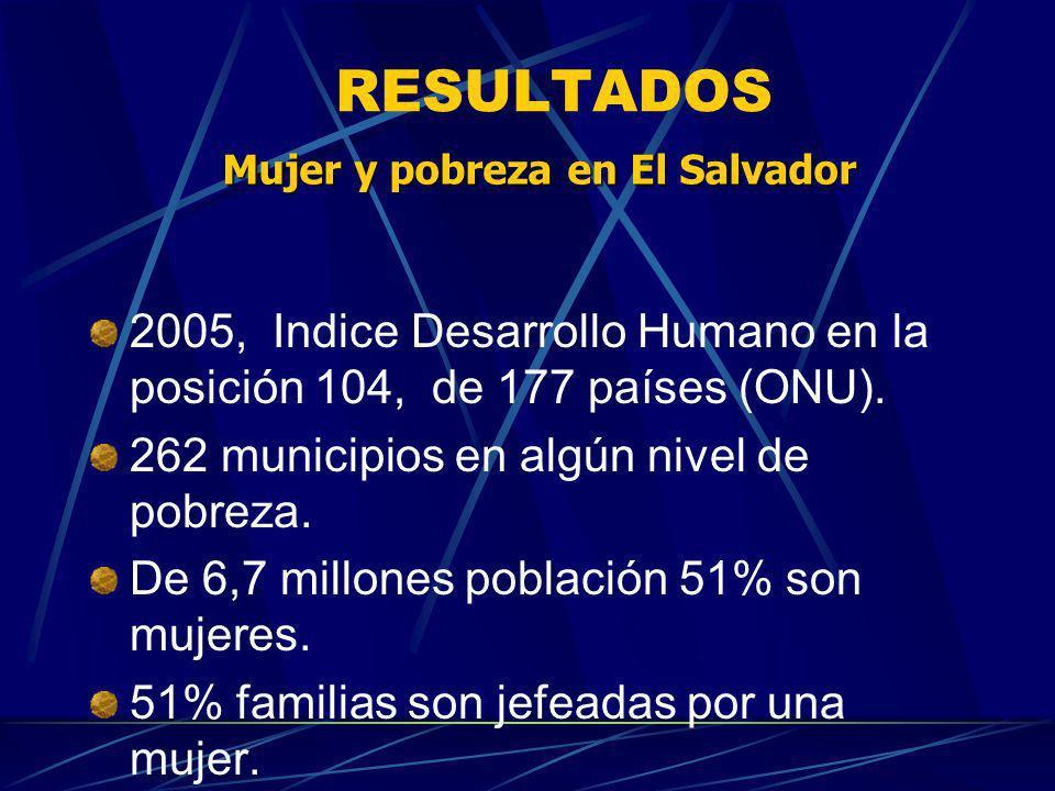 Mujer y pobreza en El Salvador
