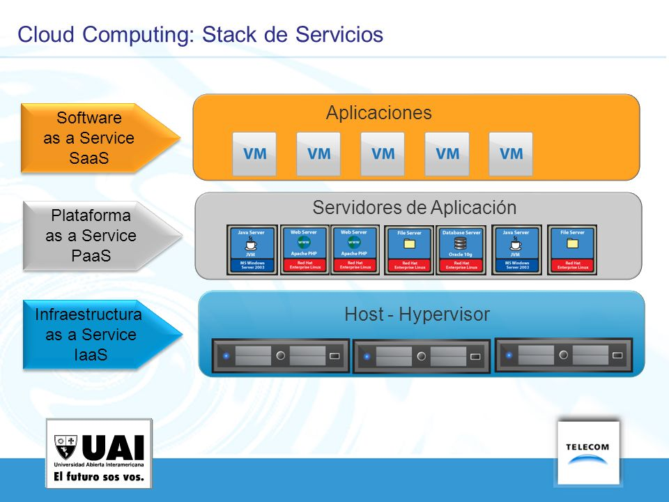 Cloud Computing: Stack de Servicios