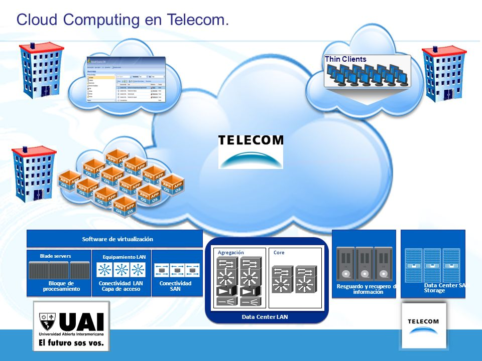 Cloud Computing en Telecom.