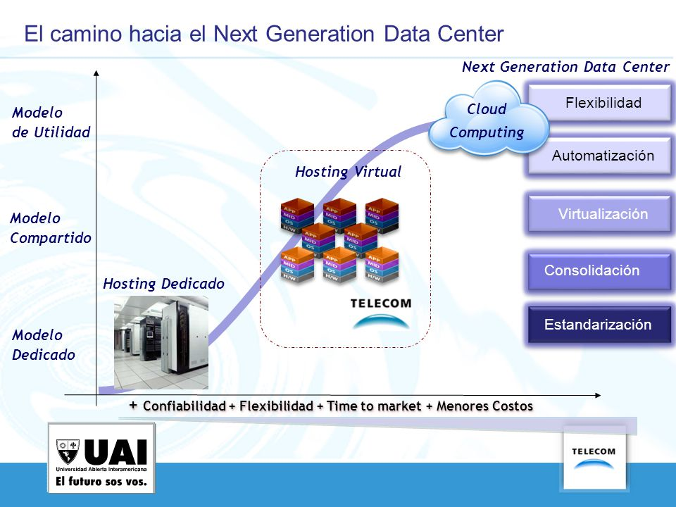 El camino hacia el Next Generation Data Center
