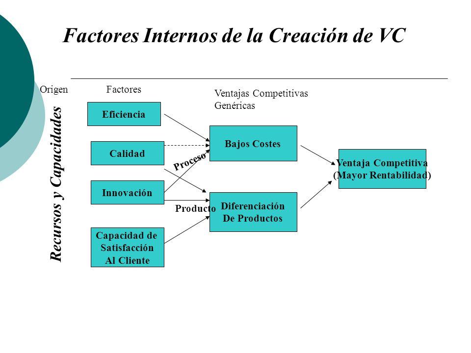 Factores Internos de la Creación de VC Recursos y Capacidades