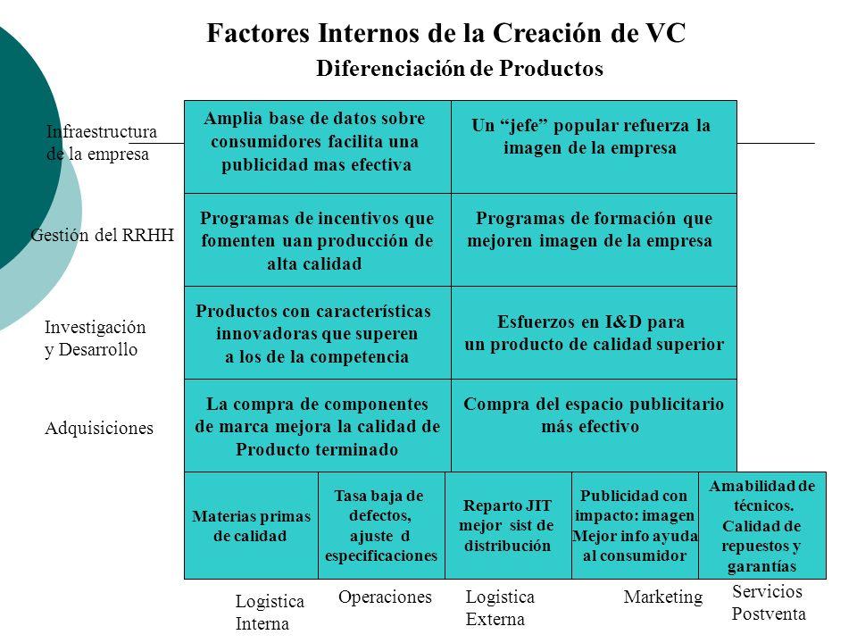 Factores Internos de la Creación de VC