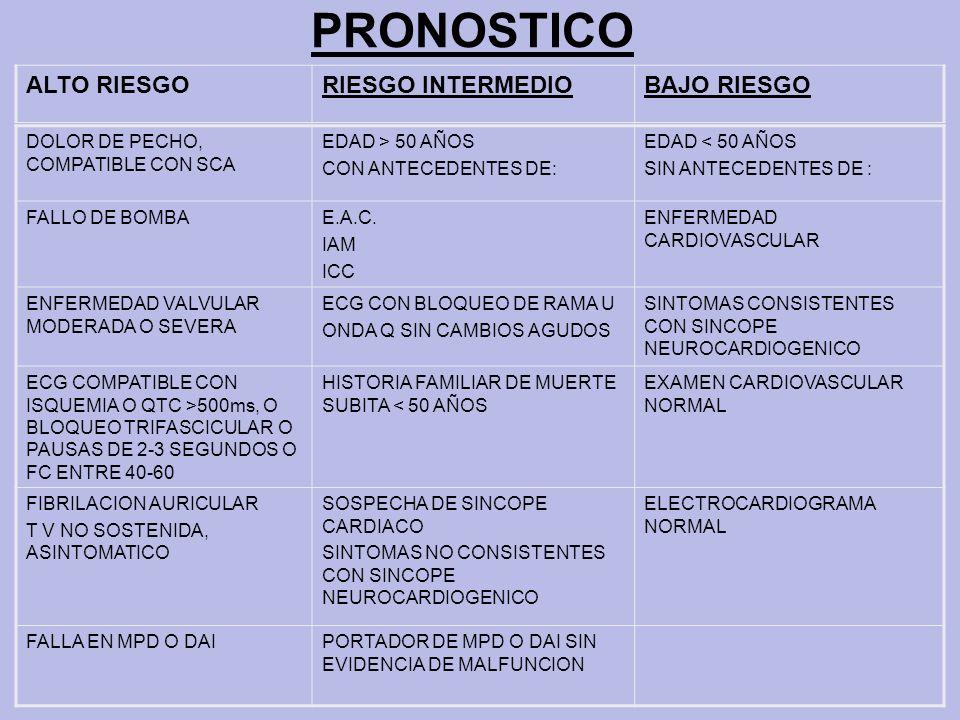 PRONOSTICO ALTO RIESGO RIESGO INTERMEDIO BAJO RIESGO