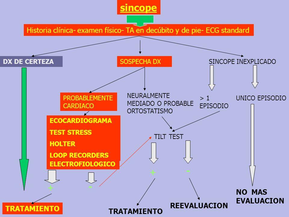 sincope Historia clínica- examen físico- TA en decúbito y de pie- ECG standard. DX DE CERTEZA. SOSPECHA DX.