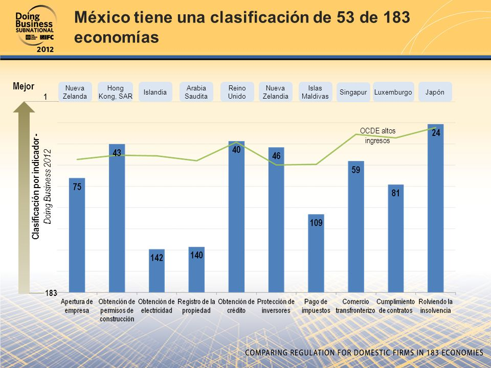 Clasificación por indicador - Doing Business 2012