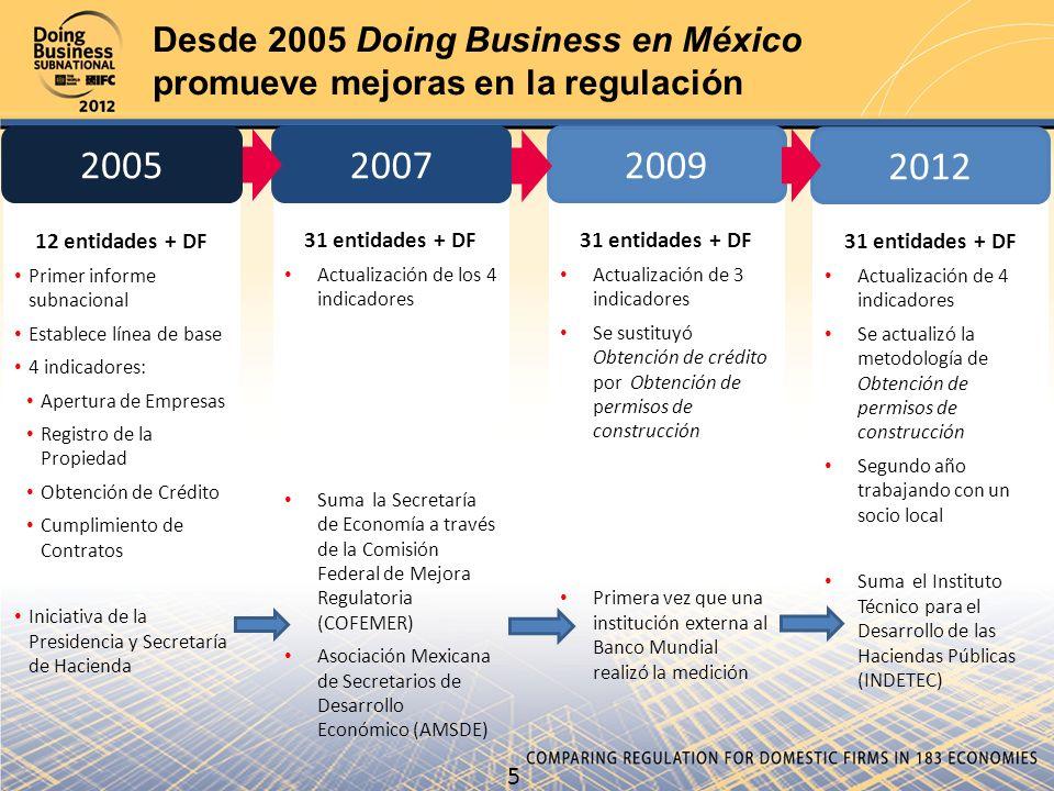 Desde 2005 Doing Business en México promueve mejoras en la regulación