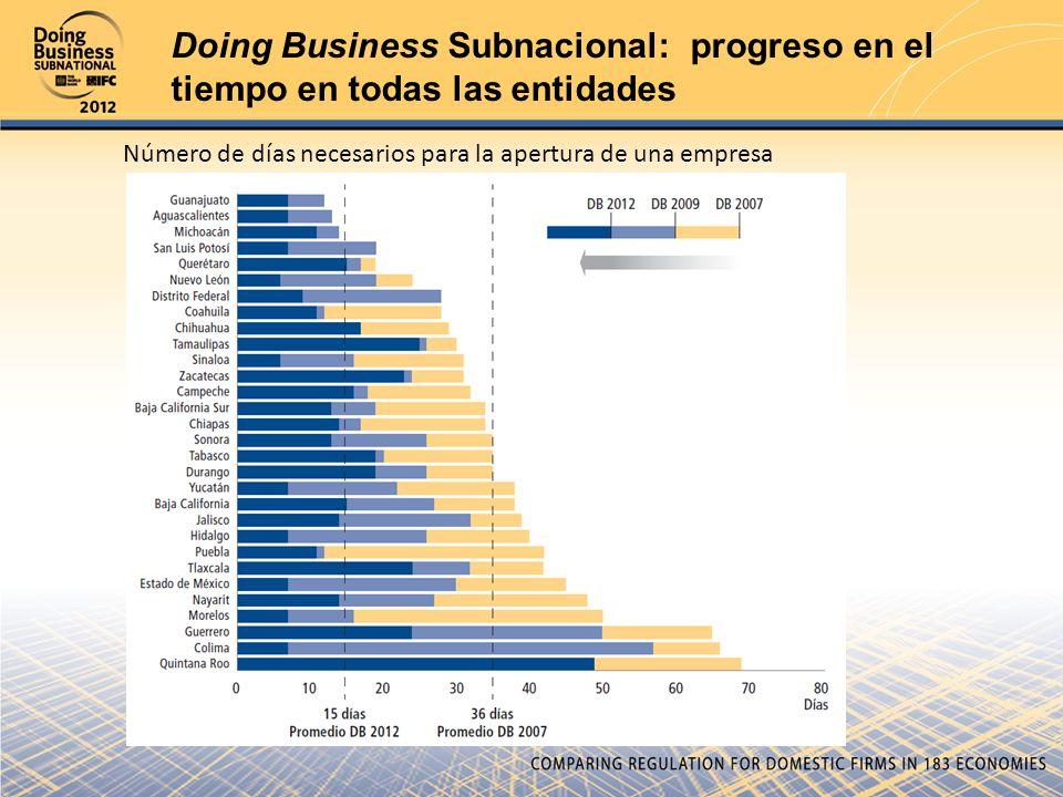 Doing Business Subnacional: progreso en el tiempo en todas las entidades