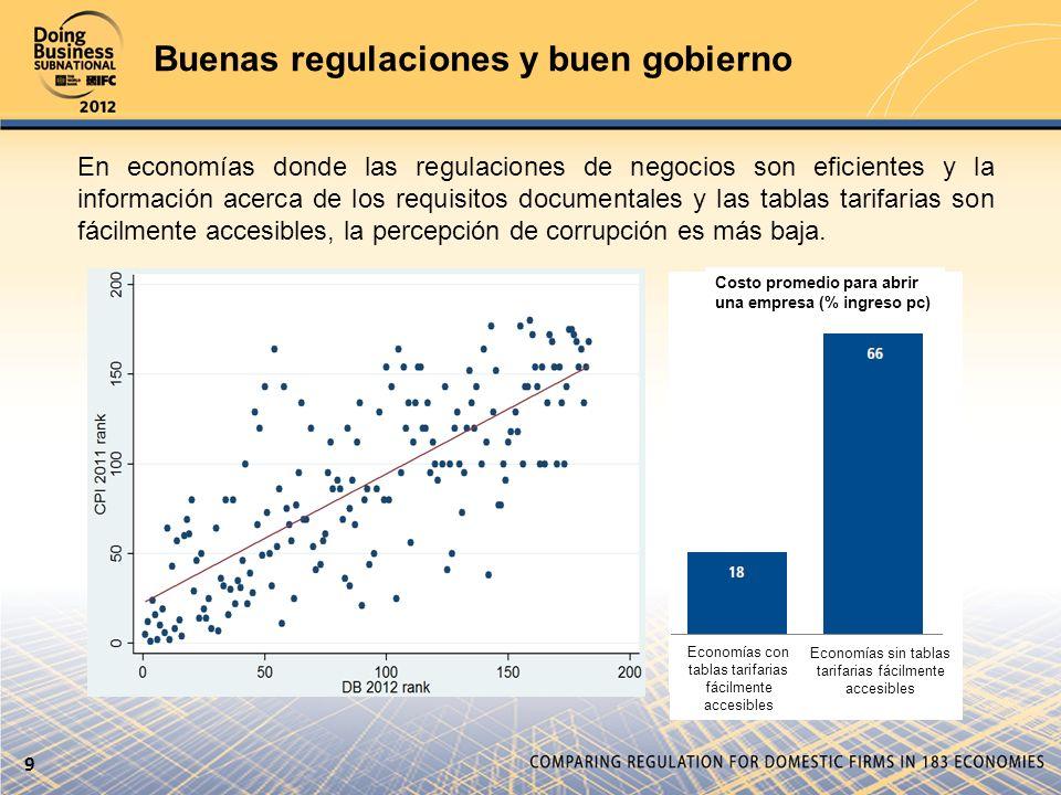 Buenas regulaciones y buen gobierno