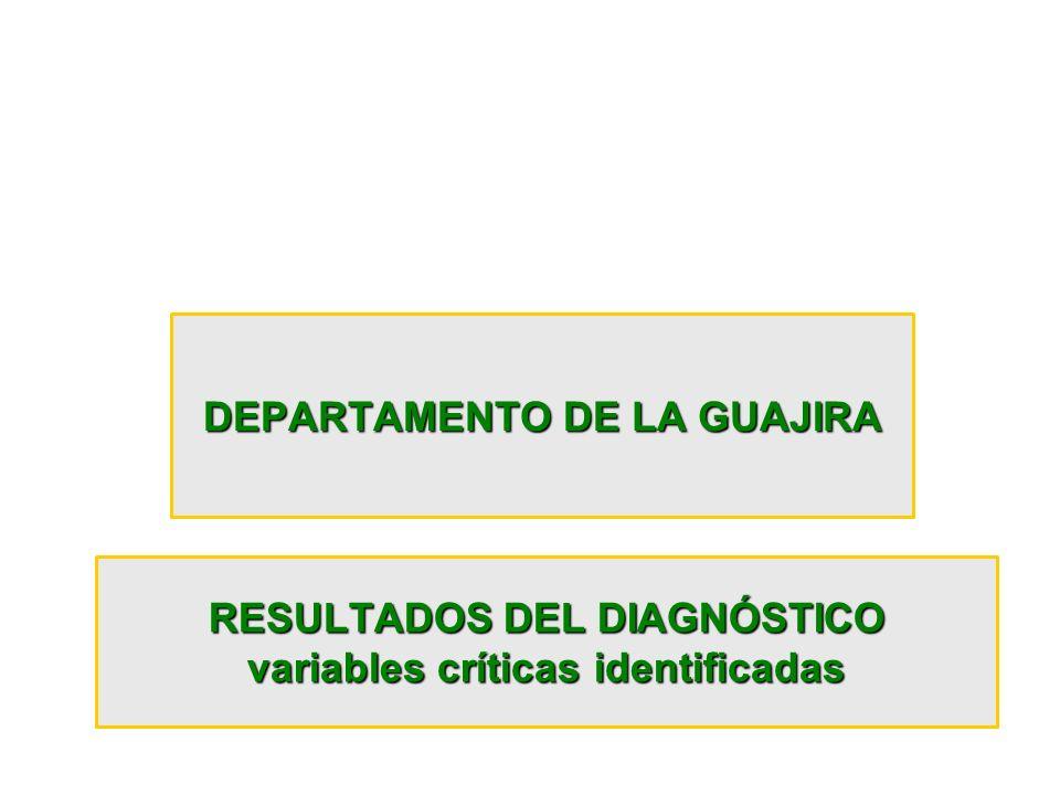 RESULTADOS DEL DIAGNÓSTICO variables críticas identificadas