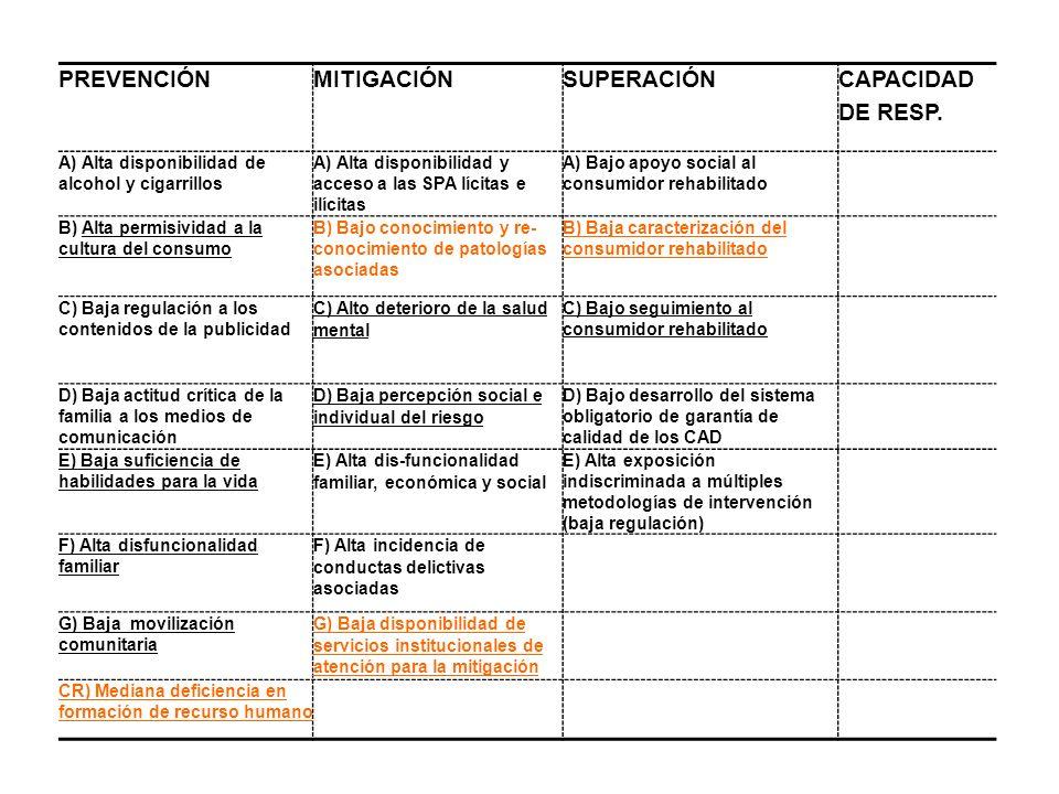 PREVENCIÓN MITIGACIÓN SUPERACIÓN CAPACIDAD DE RESP.