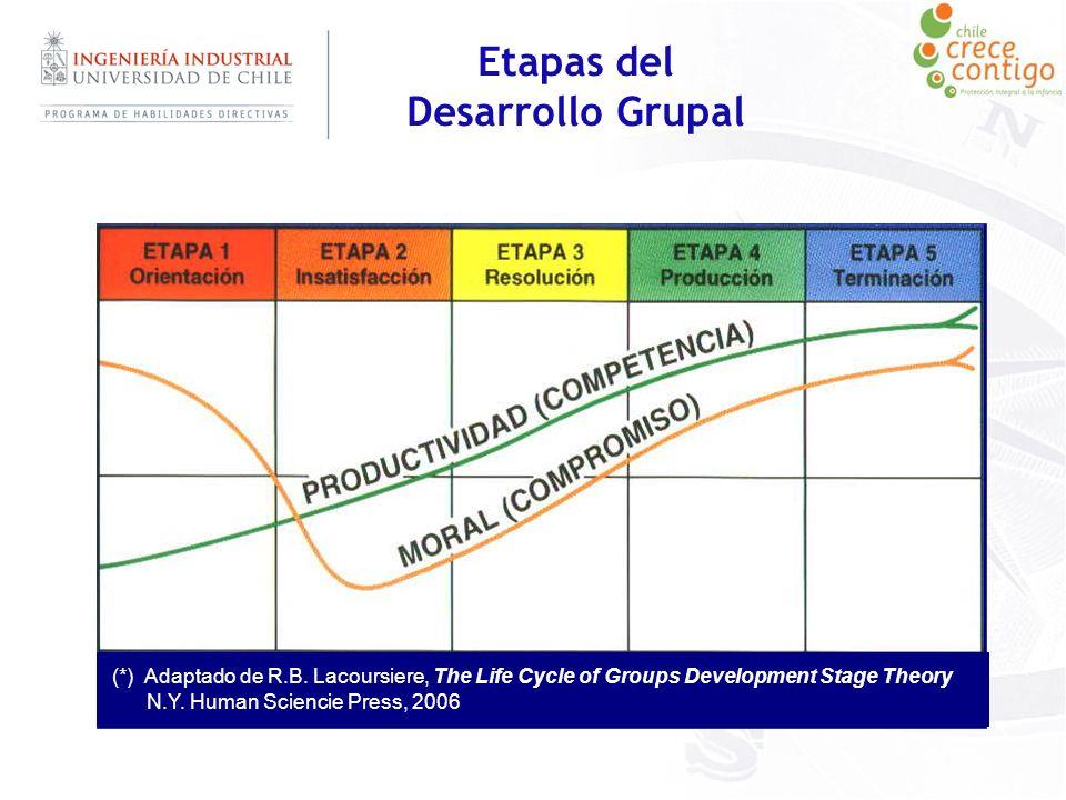Etapas del Desarrollo Grupal