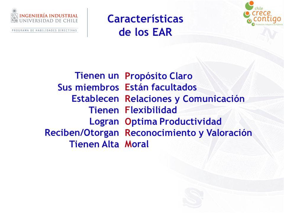 Características de los EAR