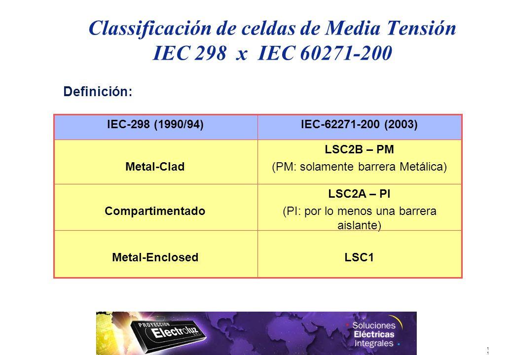 Classificación de celdas de Media Tensión IEC 298 x IEC 60271-200