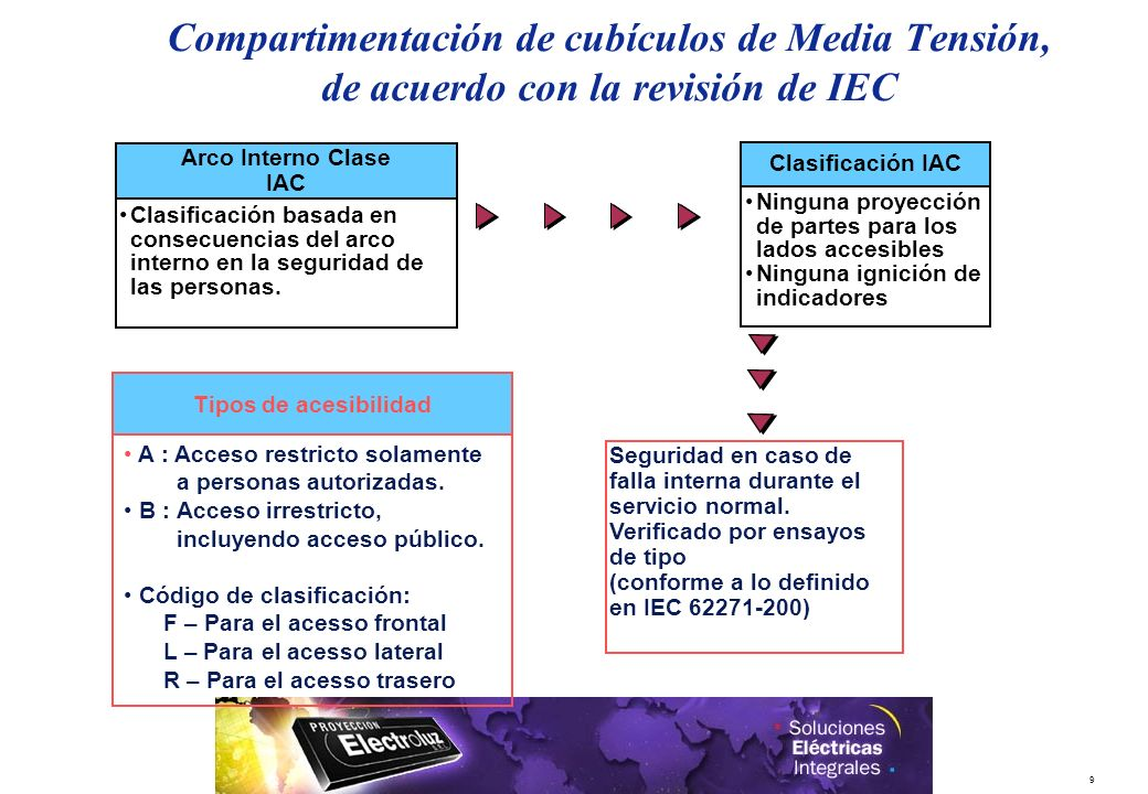 29/03/2017 Compartimentación de cubículos de Media Tensión, de acuerdo con la revisión de IEC. Arco Interno Clase.