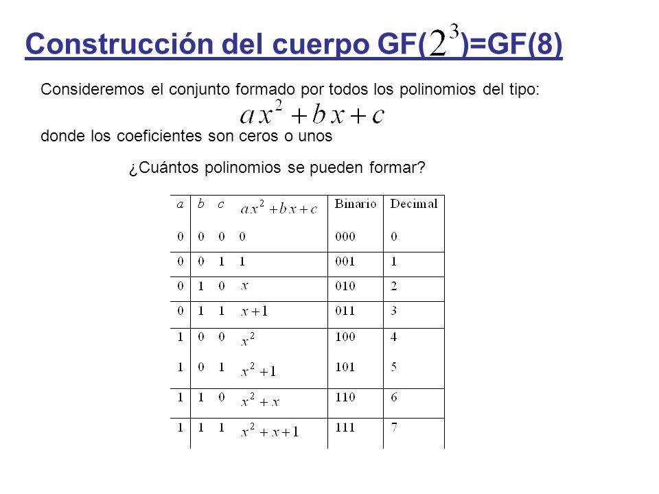 Construcción del cuerpo GF( )=GF(8)
