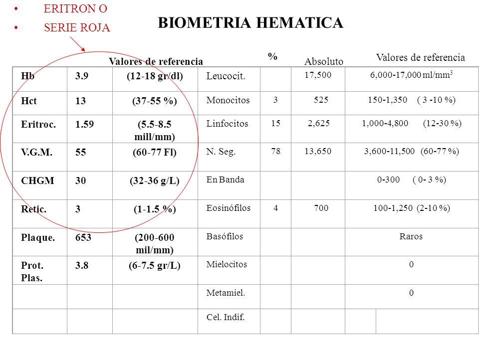 BIOMETRIA HEMATICA ERITRON O SERIE ROJA % Valores de referencia