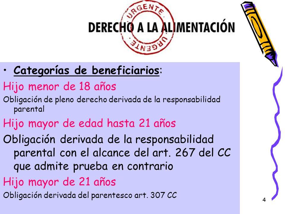 Categorías de beneficiarios: Hijo menor de 18 años