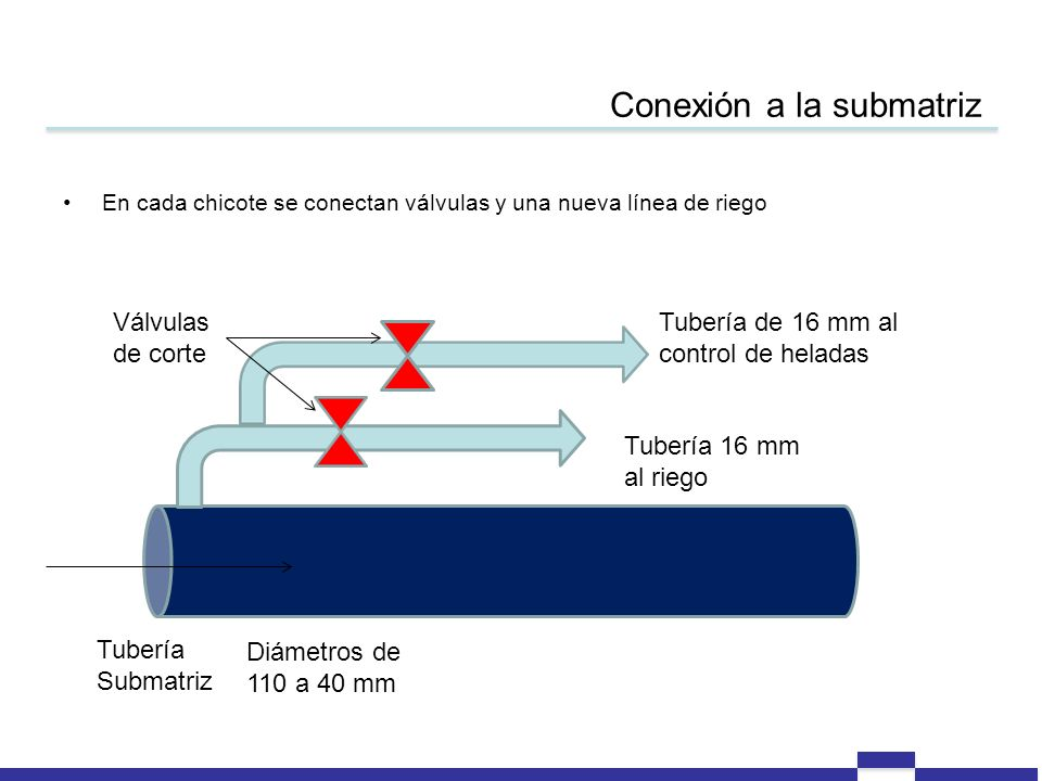 Conexión a la submatriz