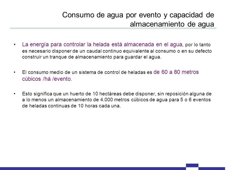 Consumo de agua por evento y capacidad de almacenamiento de agua