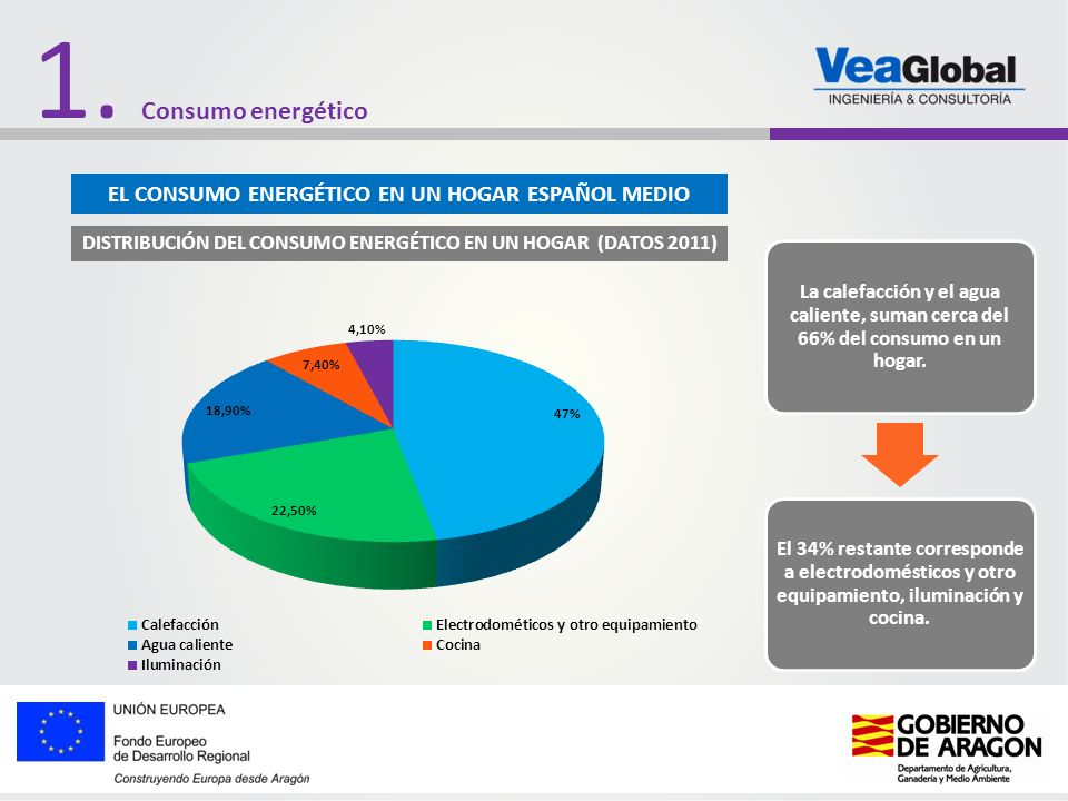 1. Consumo energético EL CONSUMO ENERGÉTICO EN UN HOGAR ESPAÑOL MEDIO