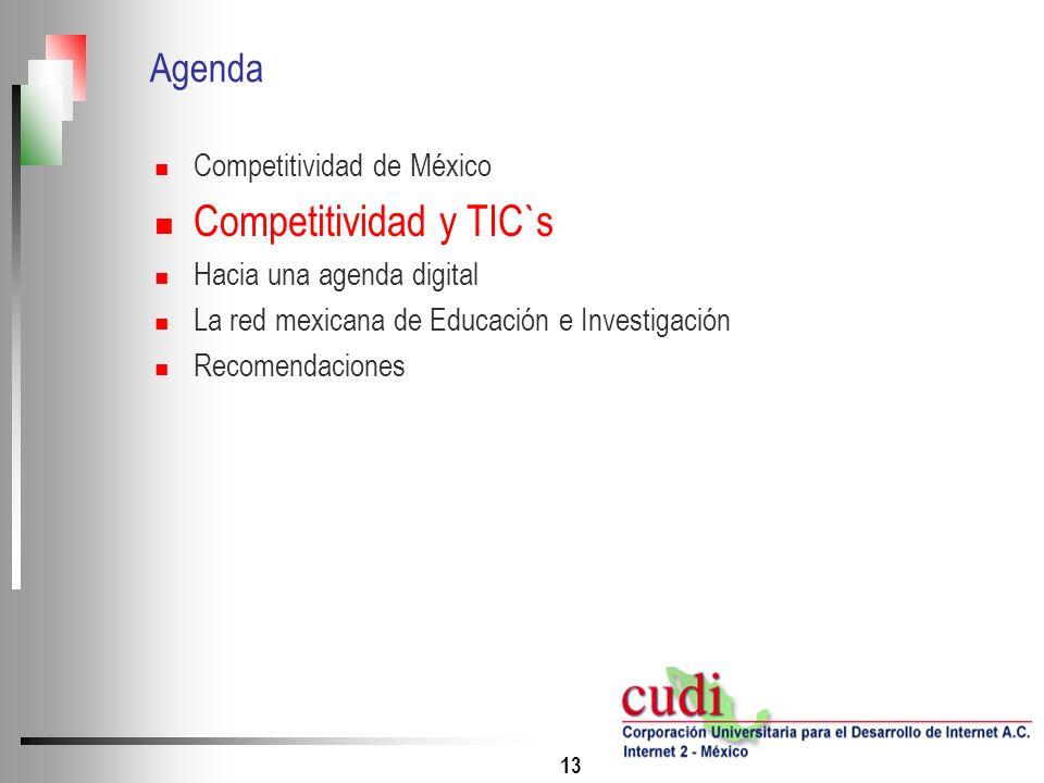 Competitividad y TIC`s