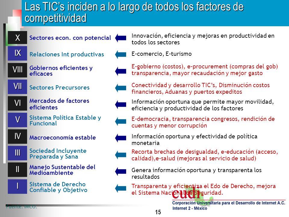 Las TIC's inciden a lo largo de todos los factores de competitividad